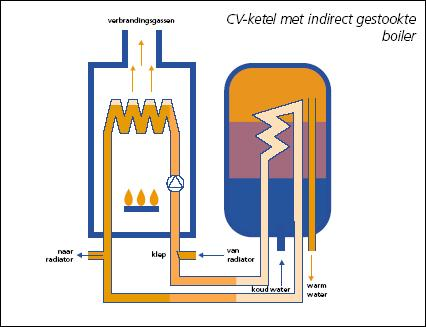 Verschil direct en indirect gestookte boiler